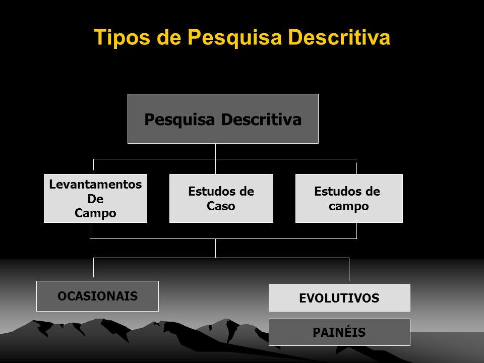 Pesquisa Descritiva Levantamentos De Campo Estudos de Caso Estudos de campo OCASIONAIS EVOLUTIVOS PAINÉIS Tipos de Pesquisa Descritiva