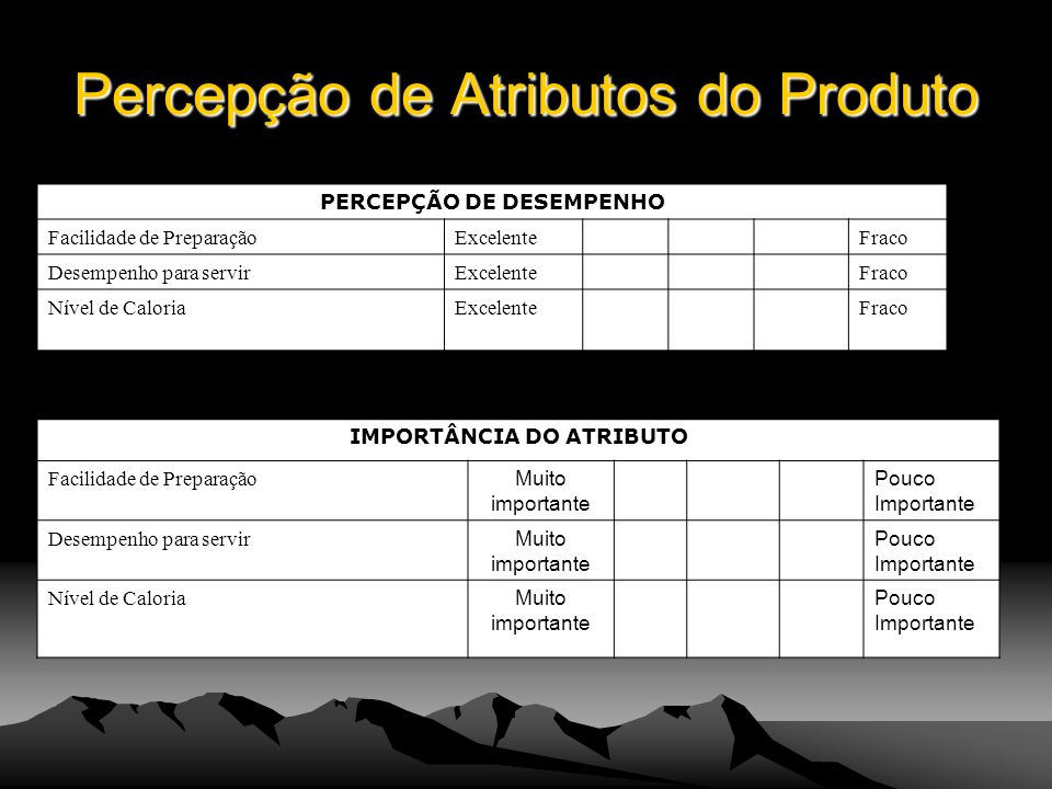 Percepção de Atributos do Produto PERCEPÇÃO DE DESEMPENHO Facilidade de PreparaçãoExcelenteFraco Desempenho para servirExcelenteFraco Nível de Caloria