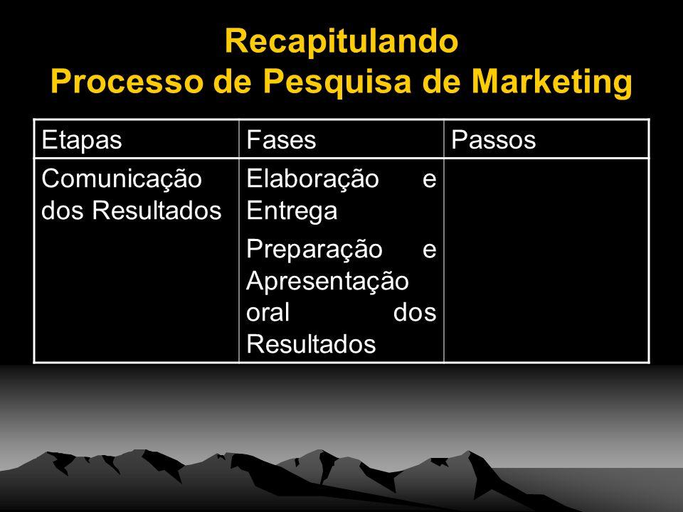 Recapitulando Processo de Pesquisa de Marketing EtapasFasesPassos Comunicação dos Resultados Elaboração e Entrega Preparação e Apresentação oral dos R