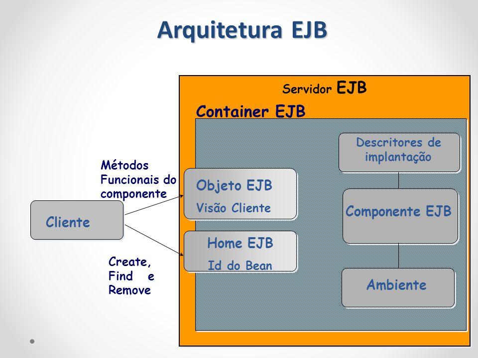 Servidor EJB Container EJB Objeto EJB Visão Cliente Home EJB Id do Bean Descritores de implantação Componente EJB Ambiente Métodos Funcionais do compo