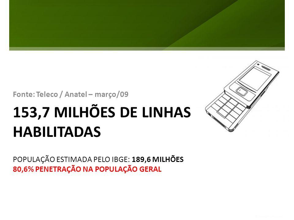 153,7 MILHÕES DE LINHAS HABILITADAS Fonte: Teleco / Anatel – março/09 POPULAÇÃO ESTIMADA PELO IBGE: 189,6 MILHÕES 80,6% PENETRAÇÃO NA POPULAÇÃO GERAL