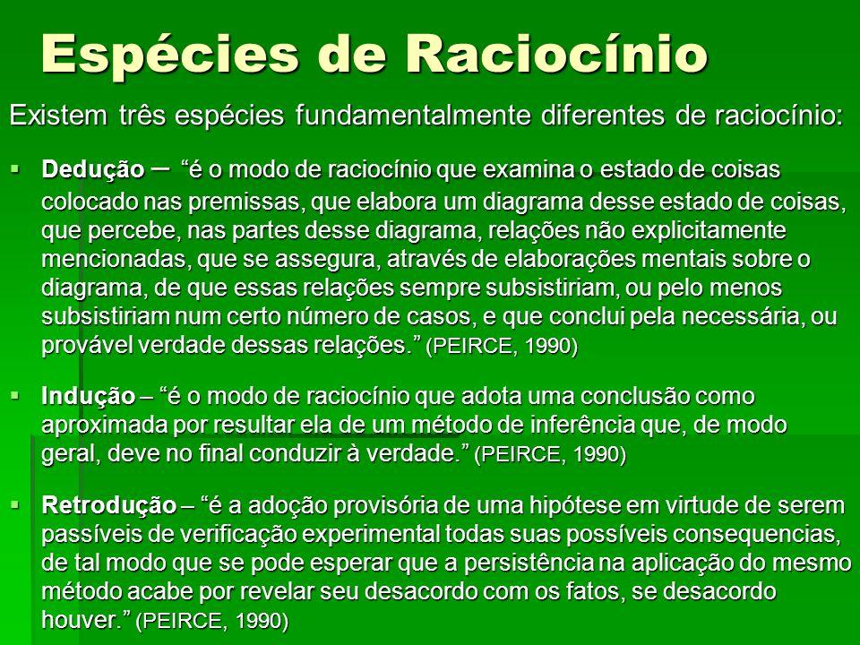 Espécies de Raciocínio Existem três espécies fundamentalmente diferentes de raciocínio: Dedução – é o modo de raciocínio que examina o estado de coisa