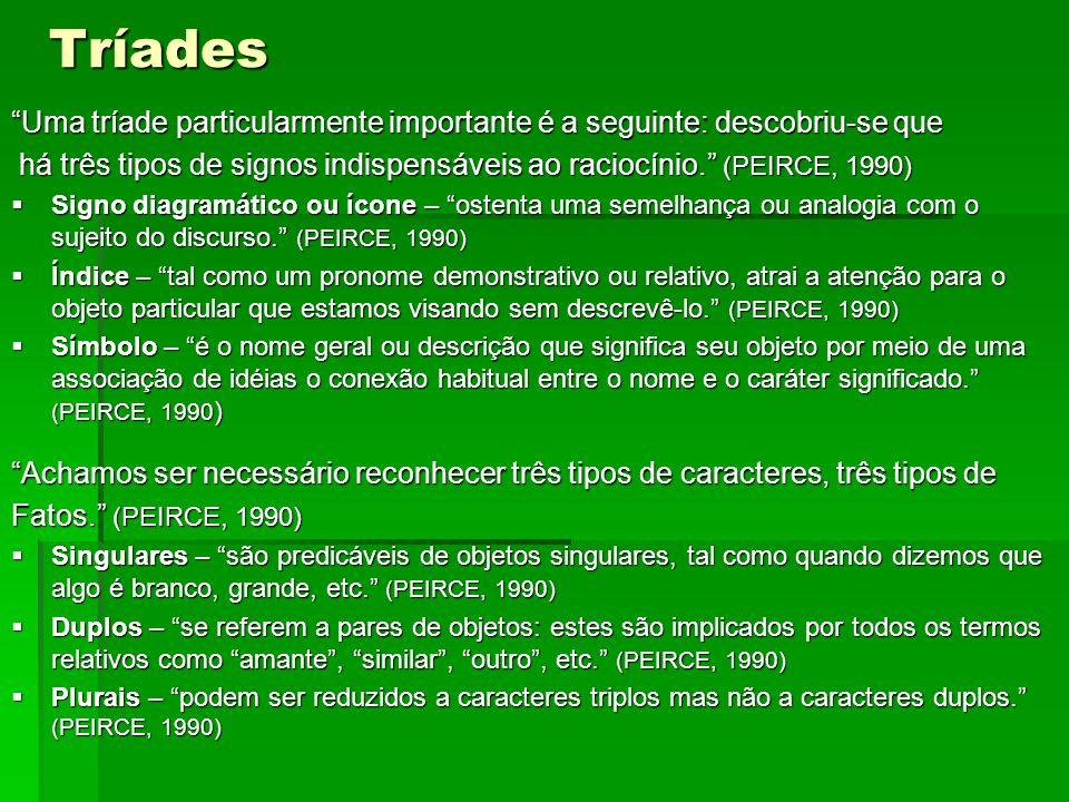 Tríades Uma tríade particularmente importante é a seguinte: descobriu-se que há três tipos de signos indispensáveis ao raciocínio. (PEIRCE, 1990) há t