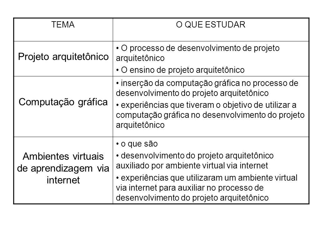 TEMAO QUE ESTUDAR Projeto arquitetônico O processo de desenvolvimento de projeto arquitetônico O ensino de projeto arquitetônico Computação gráfica in