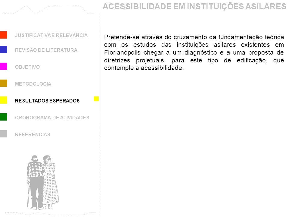 JUSTIFICATIVA E RELEVÂNCIA ACESSIBILIDADE EM INSTITUIÇÕES ASILARES REVISÃO DE LITERATURA OBJETIVO METODOLOGIA RESULTADOS ESPERADOS CRONOGRAMA DE ATIVI