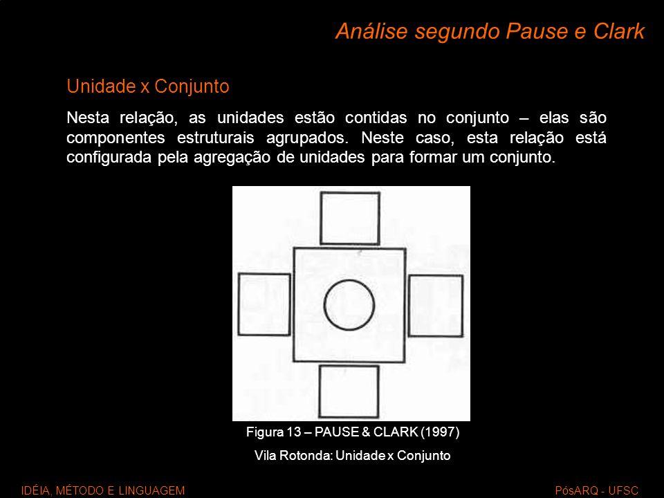 IDÉIA, MÉTODO E LINGUAGEM PósARQ - UFSC Análise segundo Pause e Clark Unidade x Conjunto Nesta relação, as unidades estão contidas no conjunto – elas