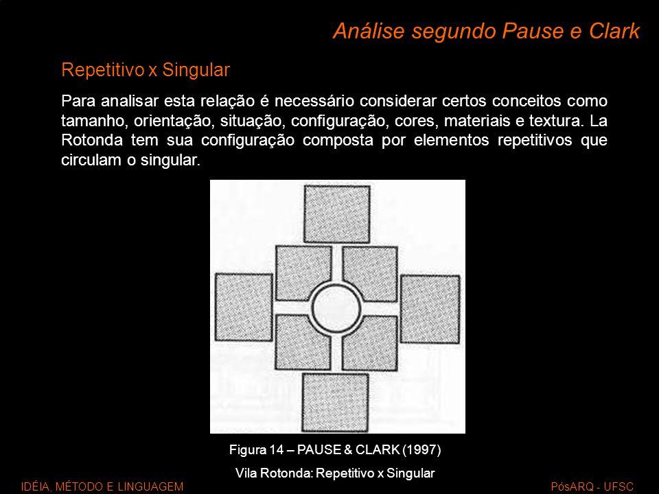 IDÉIA, MÉTODO E LINGUAGEM PósARQ - UFSC Análise segundo Pause e Clark Repetitivo x Singular Para analisar esta relação é necessário considerar certos