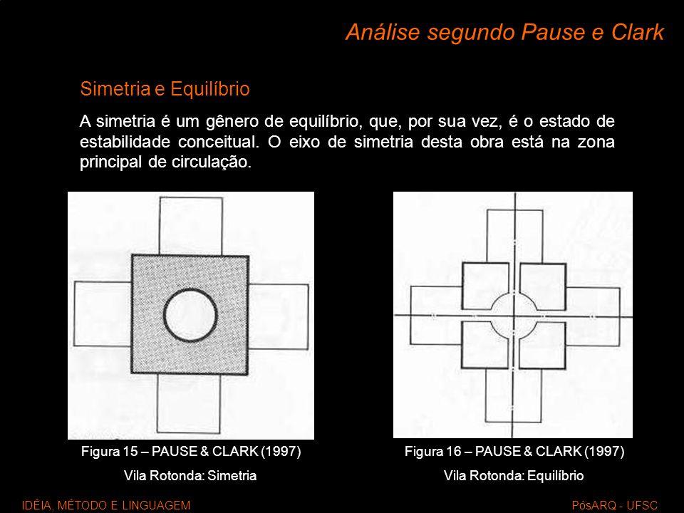 IDÉIA, MÉTODO E LINGUAGEM PósARQ - UFSC Análise segundo Pause e Clark Simetria e Equilíbrio A simetria é um gênero de equilíbrio, que, por sua vez, é