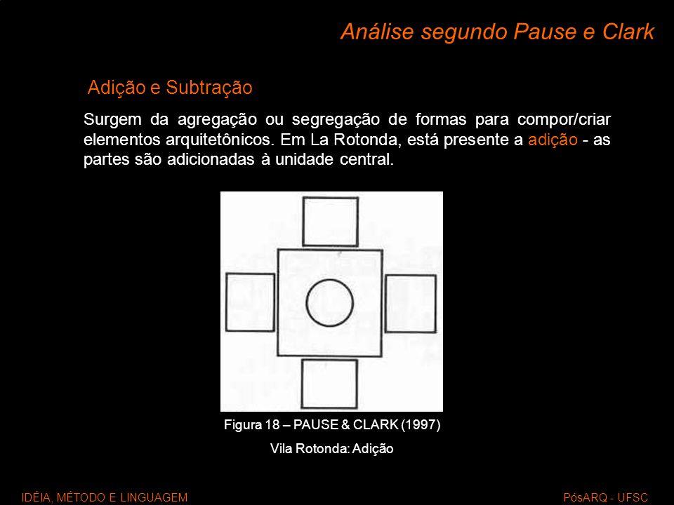 IDÉIA, MÉTODO E LINGUAGEM PósARQ - UFSC Análise segundo Pause e Clark Adição e Subtração Surgem da agregação ou segregação de formas para compor/criar