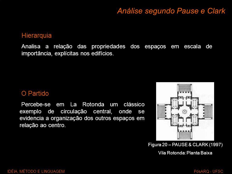 IDÉIA, MÉTODO E LINGUAGEM PósARQ - UFSC Análise segundo Pause e Clark Hierarquia Analisa a relação das propriedades dos espaços em escala de importânc