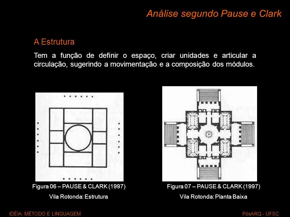 Análise segundo Pause e Clark IDÉIA, MÉTODO E LINGUAGEM PósARQ - UFSC A Estrutura Tem a função de definir o espaço, criar unidades e articular a circu