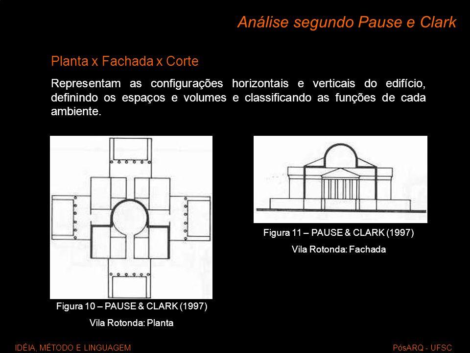 IDÉIA, MÉTODO E LINGUAGEM PósARQ - UFSC Análise segundo Pause e Clark Planta x Fachada x Corte Representam as configurações horizontais e verticais do