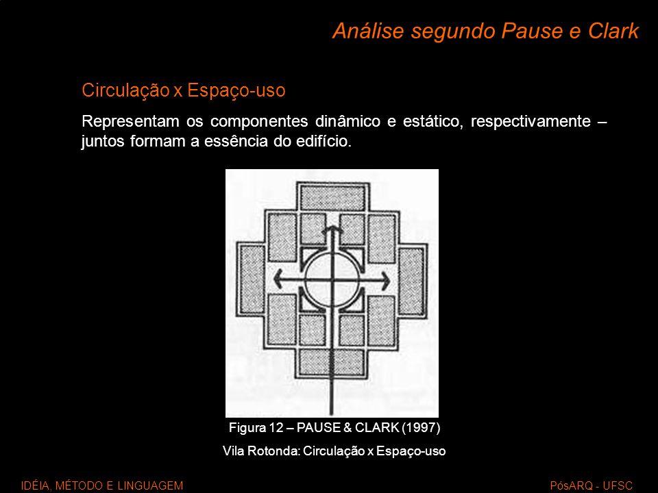 IDÉIA, MÉTODO E LINGUAGEM PósARQ - UFSC Análise segundo Pause e Clark Circulação x Espaço-uso Representam os componentes dinâmico e estático, respecti