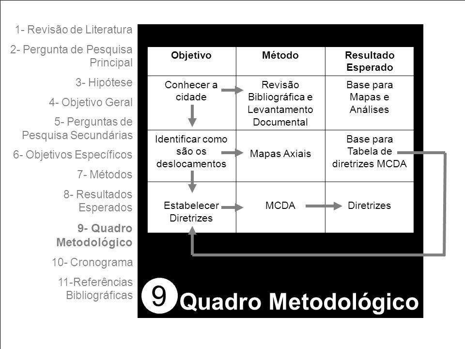 9 1- Revisão de Literatura 2- Pergunta de Pesquisa Principal 3- Hipótese 4- Objetivo Geral 5- Perguntas de Pesquisa Secundárias 6- Objetivos Específicos 7- Métodos 8- Resultados Esperados 9- Quadro Metodológico 10- Cronograma 11-Referências Bibliográficas Quadro Metodológico ObjetivoMétodoResultado Esperado Conhecer a cidade Revisão Bibliográfica e Levantamento Documental Base para Mapas e Análises Identificar como são os deslocamentos Mapas Axiais Base para Tabela de diretrizes MCDA Estabelecer Diretrizes MCDADiretrizes
