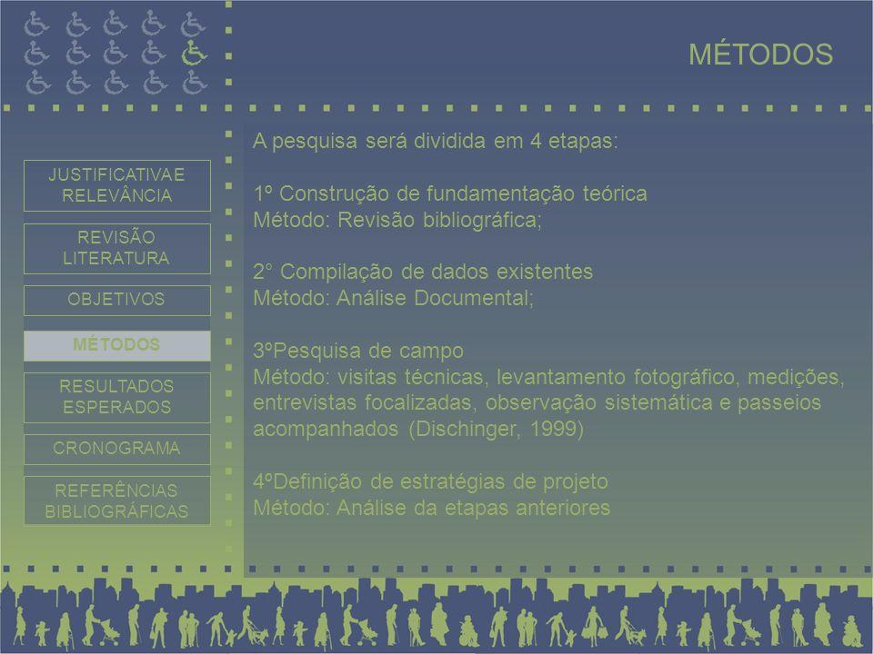 MÉTODOS A pesquisa será dividida em 4 etapas: 1º Construção de fundamentação teórica Método: Revisão bibliográfica; 2° Compilação de dados existentes