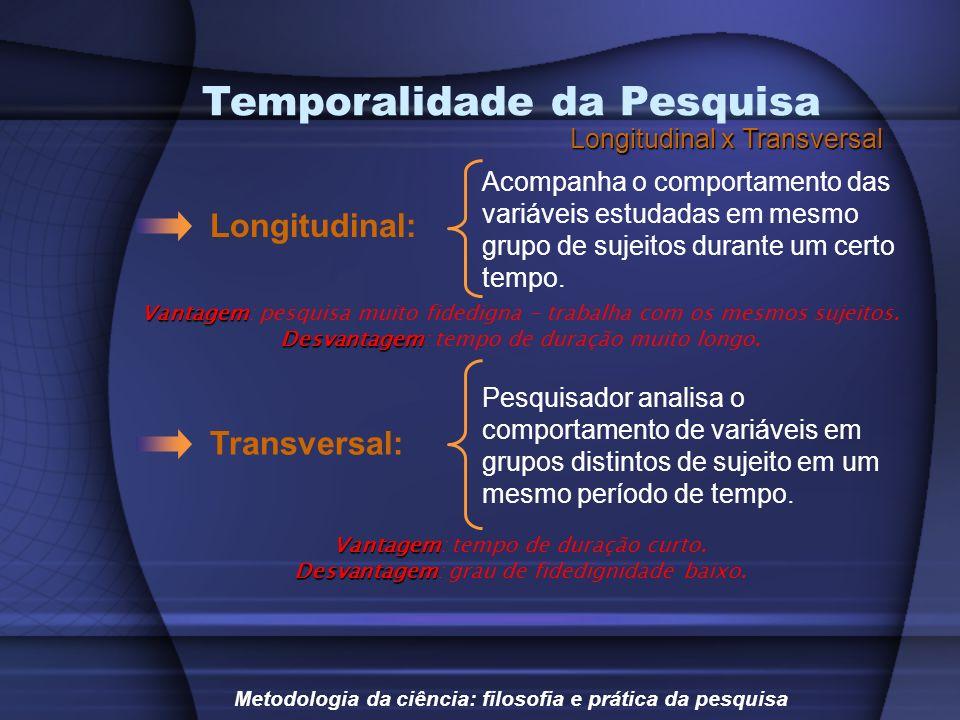 Temporalidade da Pesquisa Longitudinal x Transversal Longitudinal: Metodologia da ciência: filosofia e prática da pesquisa Acompanha o comportamento d