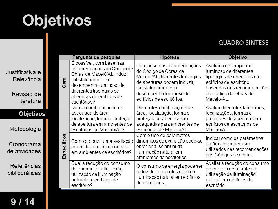 Justificativa e Relevância Revisão de literatura Objetivos Metodologia Cronograma de atividades Referências bibliográficas Objetivos 9 / 14 Pergunta d