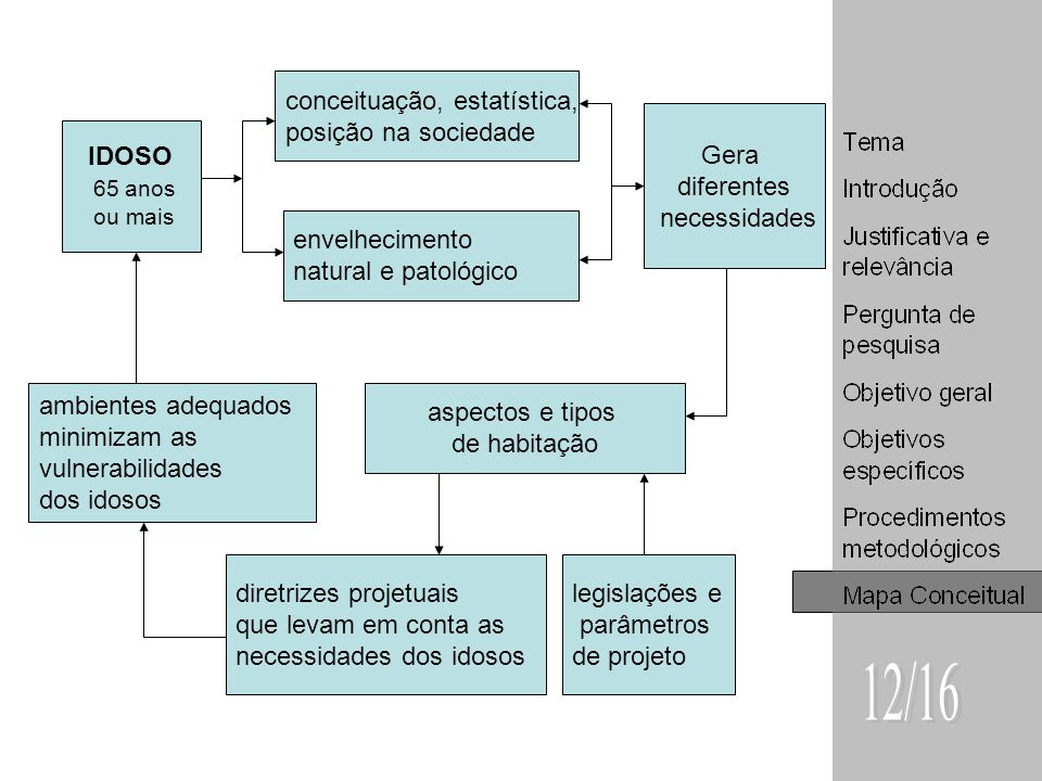 Gera diferentes necessidades IDOSO 65 anos ou mais conceituação, estatística, posição na sociedade envelhecimento natural e patológico aspectos e tipo