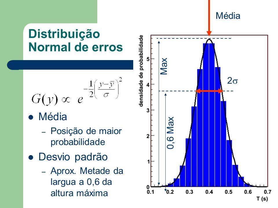 Distribuição Normal de erros Média – Posição de maior probabilidade Desvio padrão – Aprox. Metade da largua a 0,6 da altura máxima Média 2 Max 0,6 Max