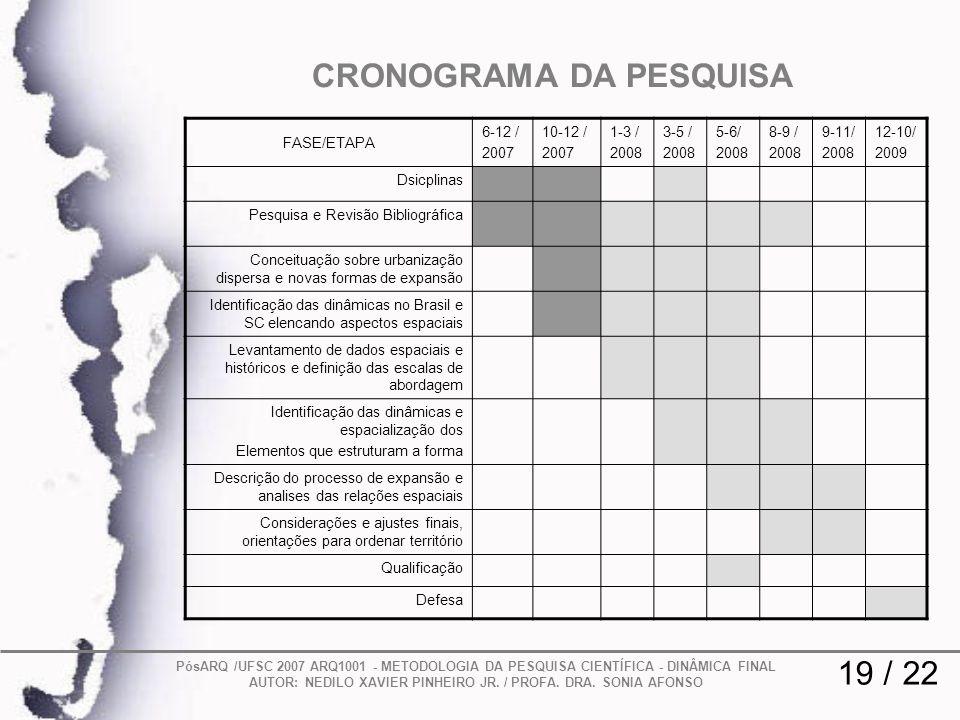 19 / 22 CRONOGRAMA DA PESQUISA PósARQ /UFSC 2007 ARQ1001 - METODOLOGIA DA PESQUISA CIENTÍFICA - DINÂMICA FINAL AUTOR: NEDILO XAVIER PINHEIRO JR. / PRO
