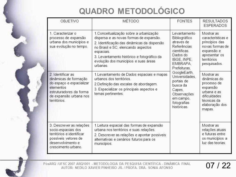QUADRO METODOLÓGICO 07 / 22 PósARQ /UFSC 2007 ARQ1001 - METODOLOGIA DA PESQUISA CIENTÍFICA - DINÂMICA FINAL AUTOR: NEDILO XAVIER PINHEIRO JR. / PROFA.