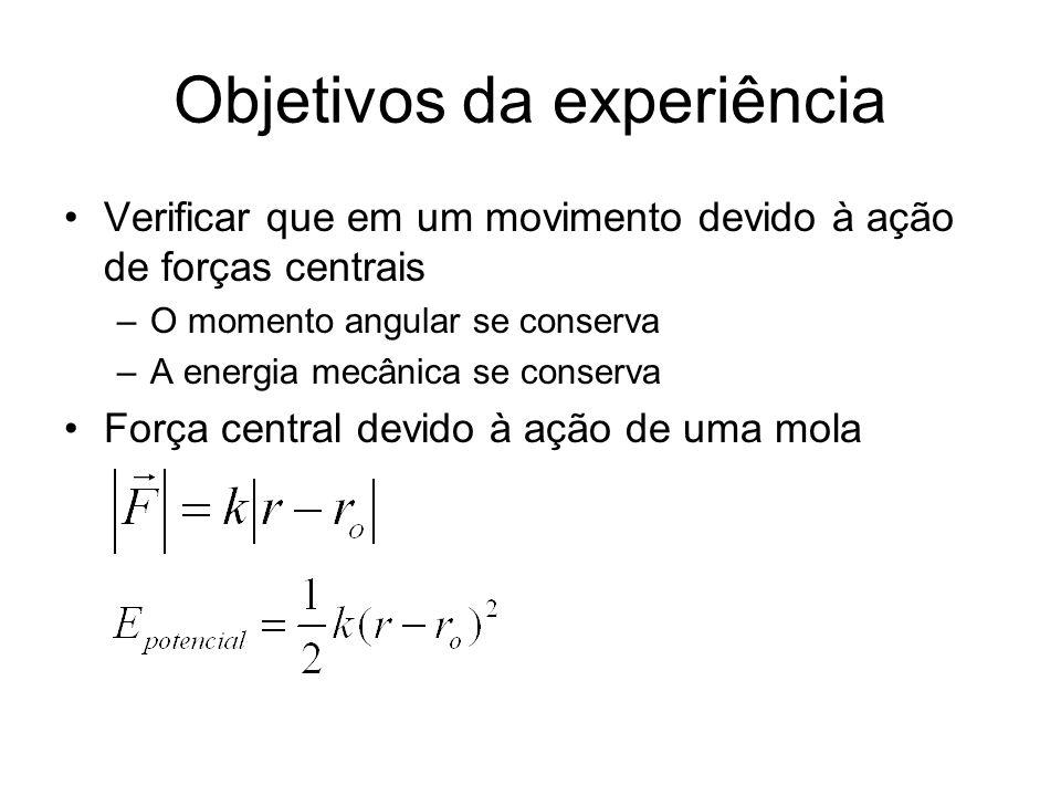Objetivos da experiência Verificar que em um movimento devido à ação de forças centrais –O momento angular se conserva –A energia mecânica se conserva
