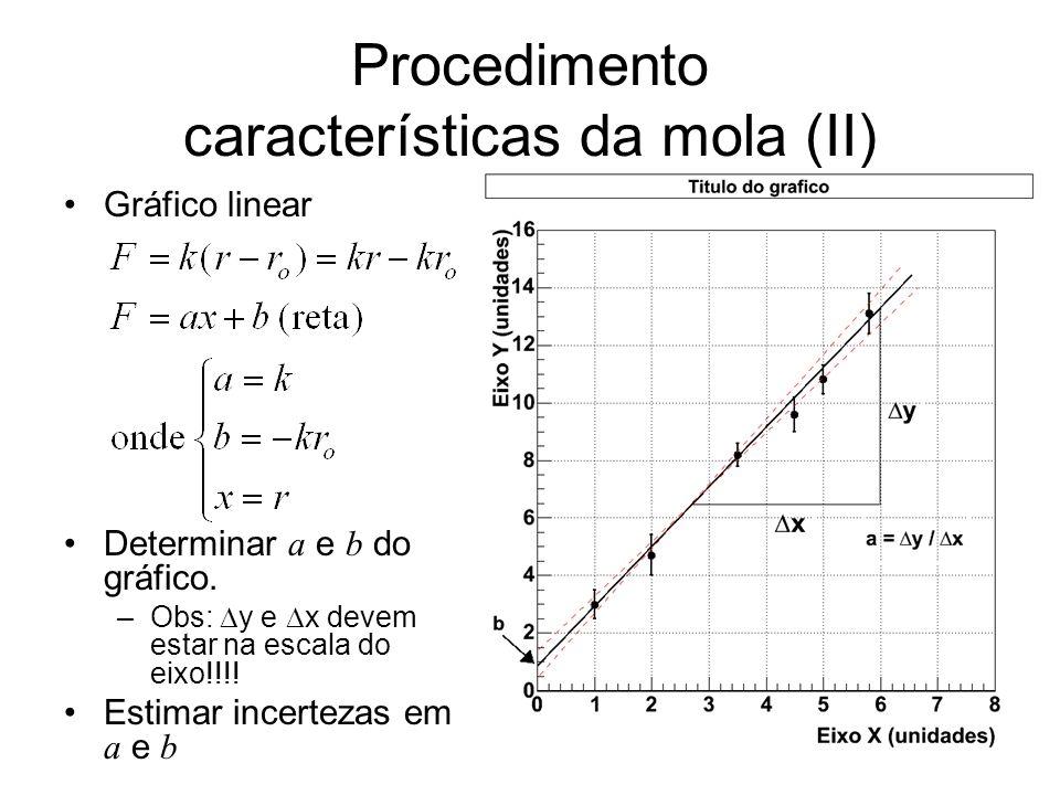 Procedimento características da mola (II) Gráfico linear Determinar a e b do gráfico. –Obs: y e x devem estar na escala do eixo!!!! Estimar incertezas