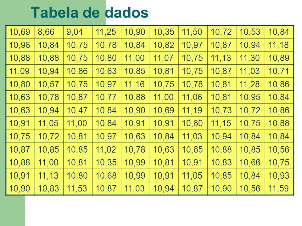 Tabela de dados 10,698,669,0411,2510,9010,3511,5010,7210,5310,84 10,9610,8410,7510,7810,8410,8210,9710,8710,9411,18 10,88 10,7510,8011,0011,0710,7511,