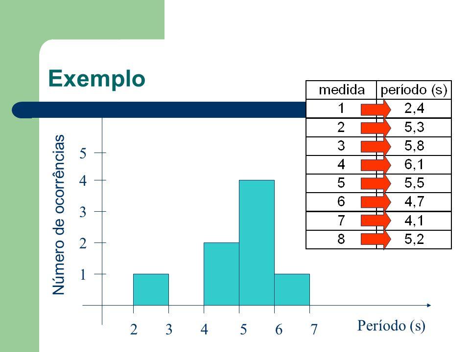 Exemplo 234567 1 2 3 4 5 Período (s) [2,3[ 1 [3,4[ 0 [4,5[ 2 [5,6[ 4 [6,7[ 1 Número de ocorrências