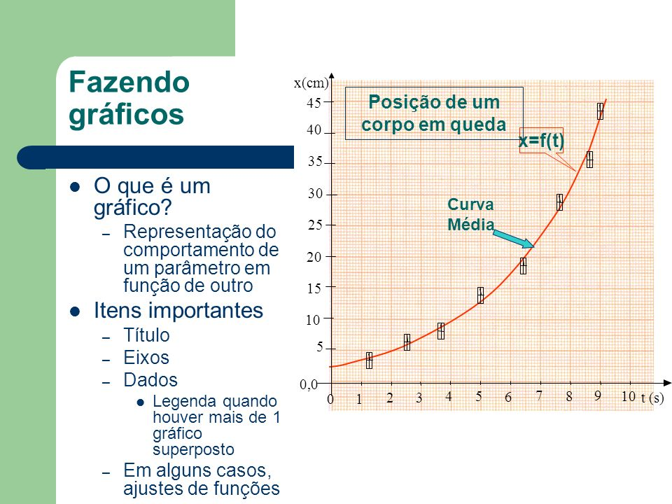 Interpretação dos resultados Qual é a melhor maneira de estudar o comportamento temporal da posição, velocidade e aceleração.
