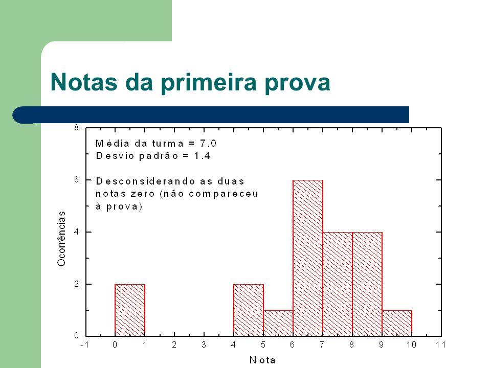 Fazendo gráficos O que é um gráfico.