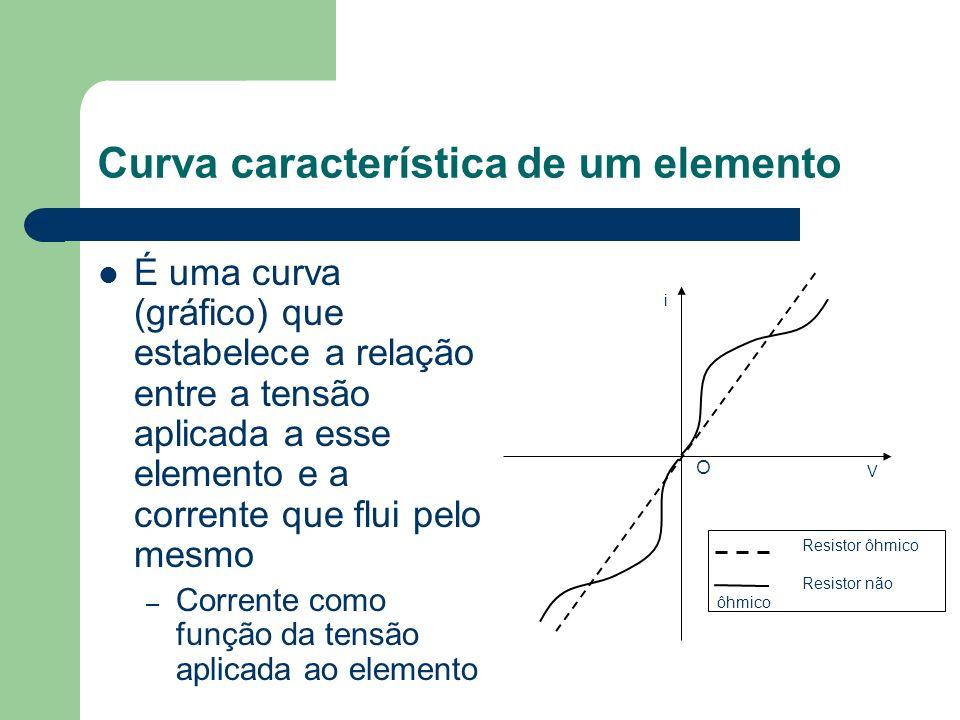 Curva característica de um elemento É uma curva (gráfico) que estabelece a relação entre a tensão aplicada a esse elemento e a corrente que flui pelo
