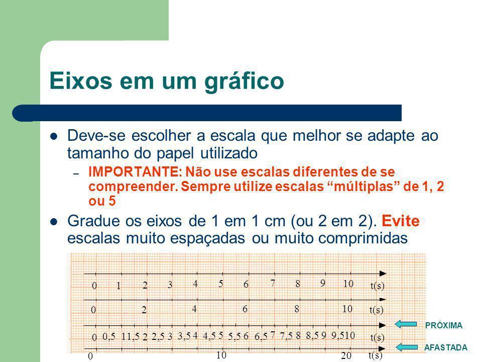 Fazendo gráficos O que é um gráfico? – Representação do comportamento de um parâmetro em função de outro Itens importantes – Título – Eixos – Dados Le