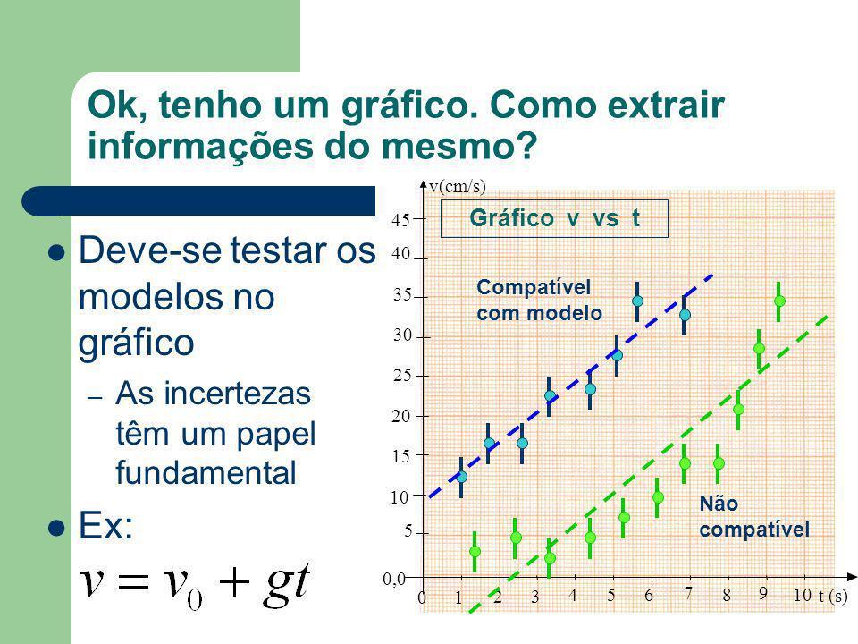 Ok, tenho um gráfico. Como extrair informações do mesmo? A análise gráfica depende da comparação dos seus dados com previsões baseadas em argumentos f
