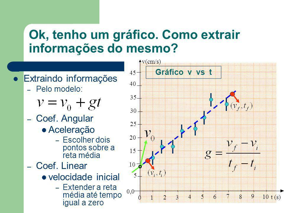 Ok, tenho um gráfico. Como extrair informações do mesmo? Deve-se testar os modelos no gráfico – As incertezas têm um papel fundamental Ex: 10 20 30 40