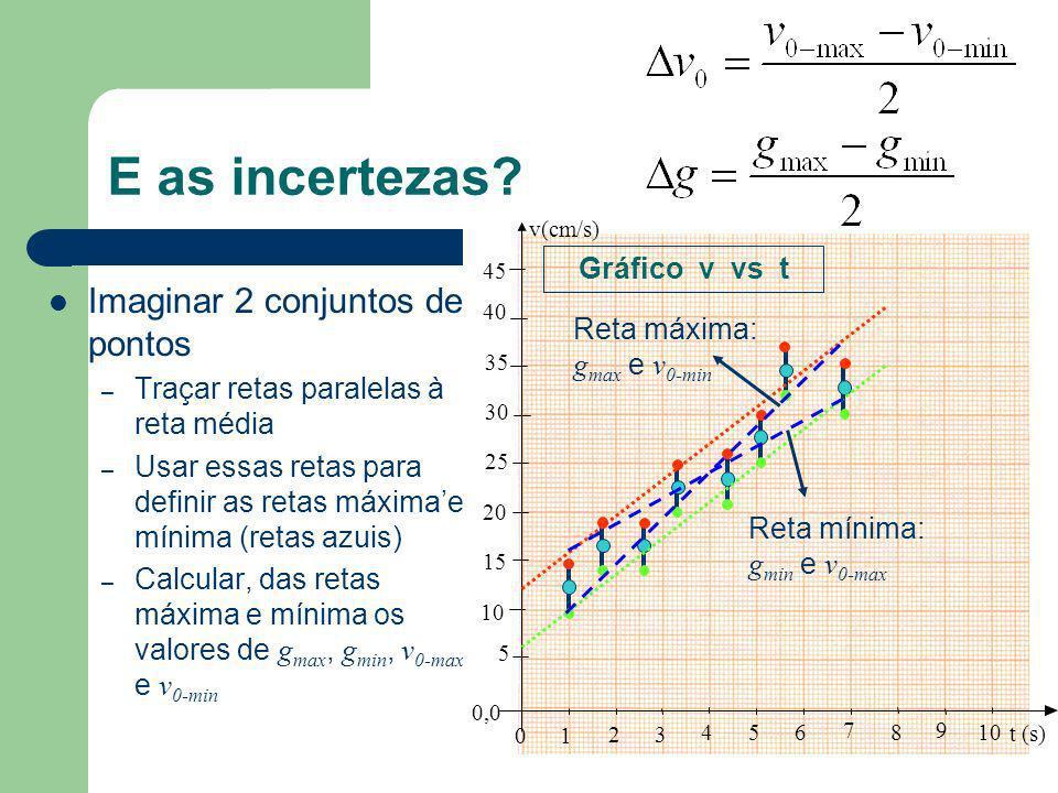 Ok, tenho um gráfico. Como extrair informações do mesmo? Extraindo informações – Pelo modelo: – Coef. Angular Aceleração – Escolher dois pontos sobre