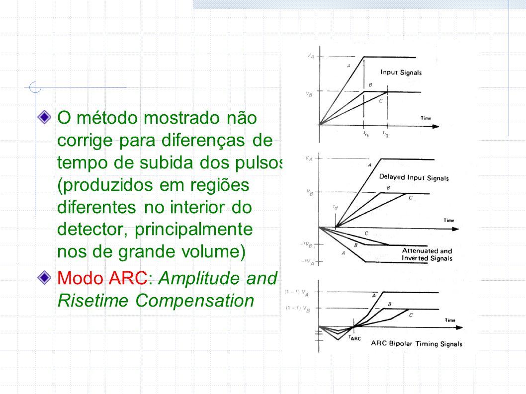 O método mostrado não corrige para diferenças de tempo de subida dos pulsos (produzidos em regiões diferentes no interior do detector, principalmente