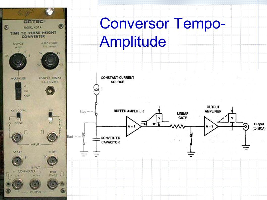 Conversor Tempo- Amplitude