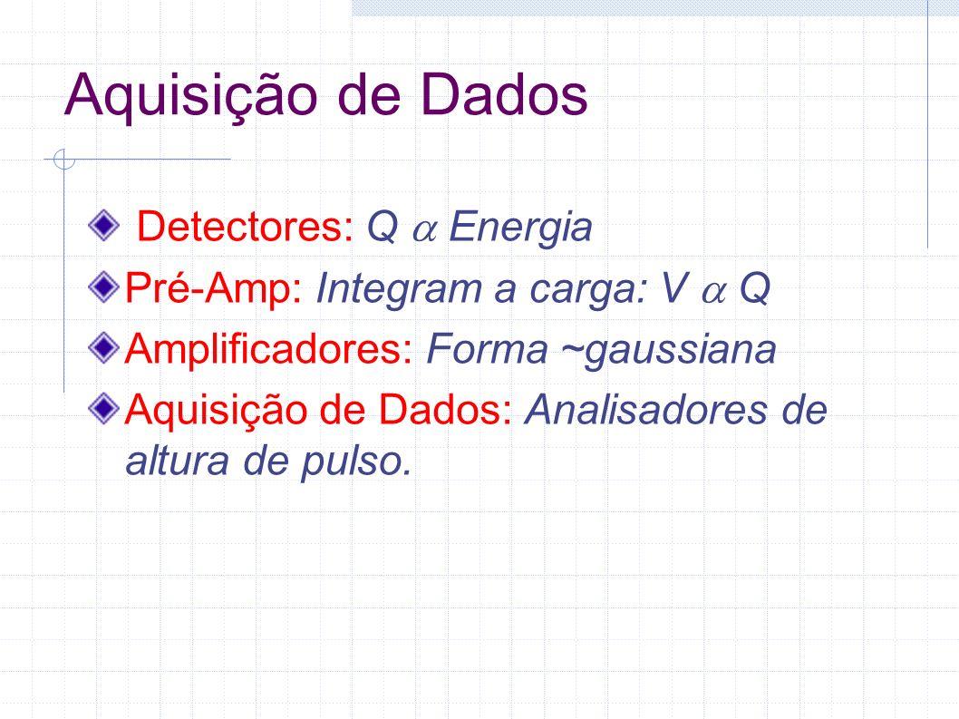 Aquisição de Dados Detectores: Q Energia Pré-Amp: Integram a carga: V Q Amplificadores: Forma ~gaussiana Aquisição de Dados: Analisadores de altura de