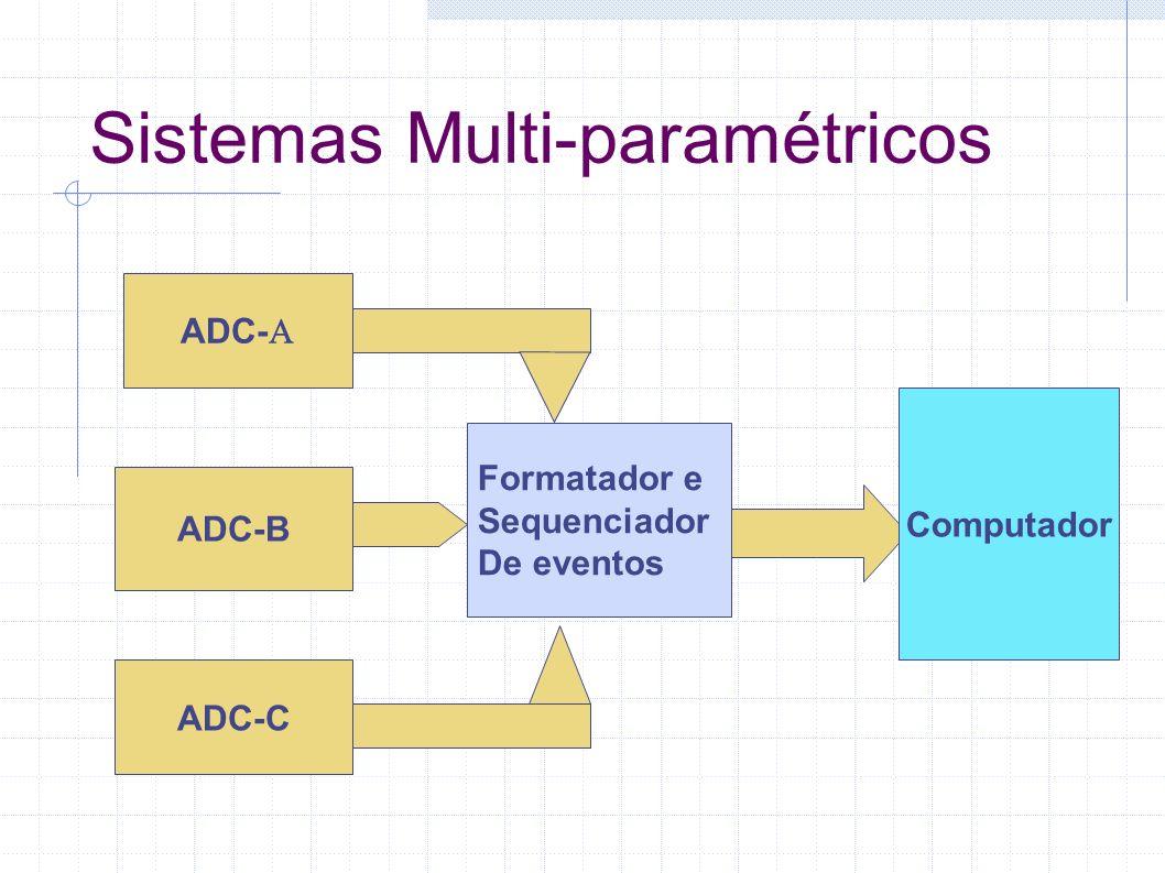 Sistemas Multi-paramétricos ADC- Formatador e Sequenciador De eventos ADC-C Computador ADC-B