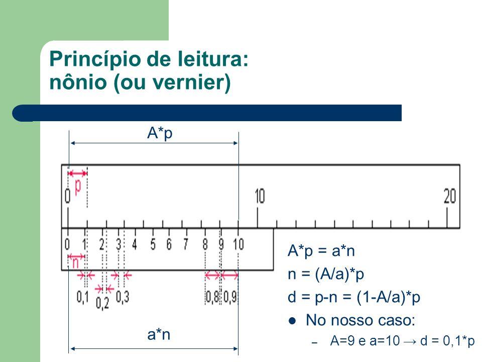 Princípio de leitura: nônio (ou vernier) A*p = a*n n = (A/a)*p d = p-n = (1-A/a)*p No nosso caso: – A=9 e a=10 d = 0,1*p A*p a*n