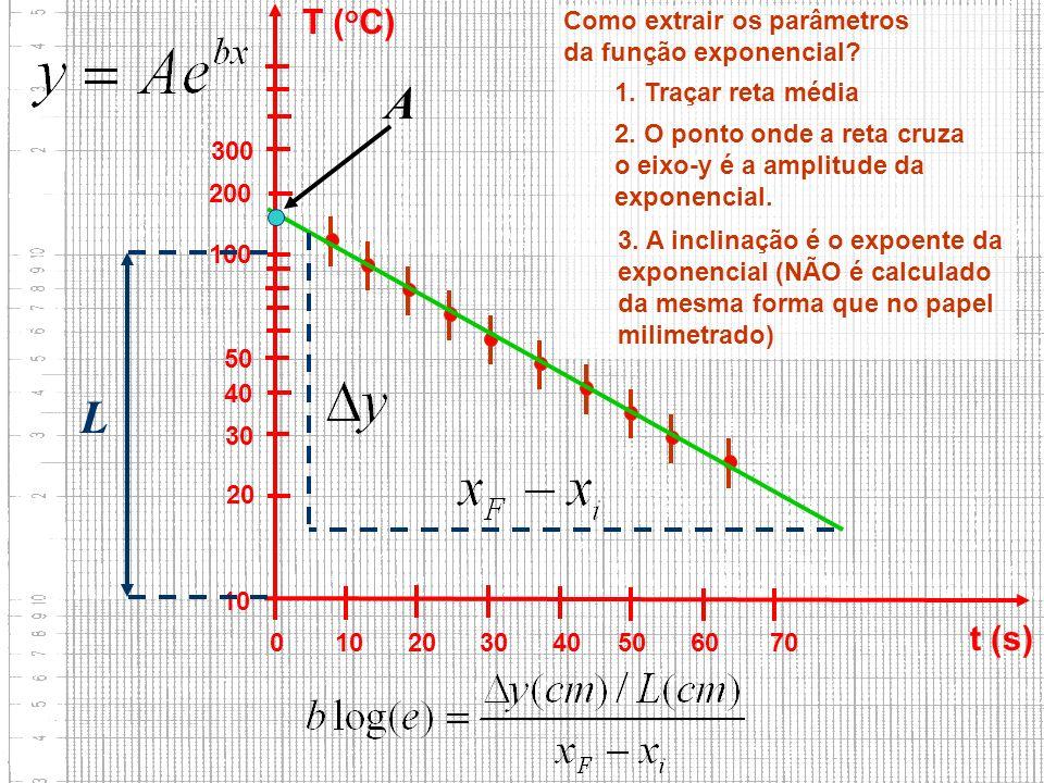 10 20 30 40 50 100 200 300 0 10 20 30 40 50 60 70 t (s) T ( o C) Como extrair os parâmetros da função exponencial.
