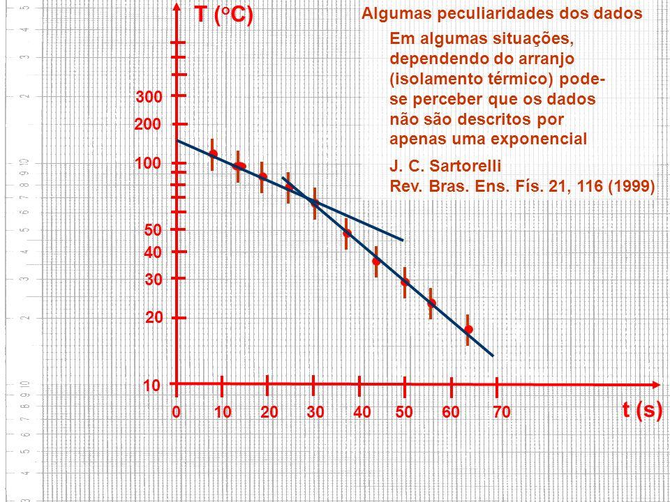 10 20 30 40 50 100 200 300 0 10 20 30 40 50 60 70 t (s) T ( o C) Algumas peculiaridades dos dados J. C. Sartorelli Rev. Bras. Ens. Fís. 21, 116 (1999)