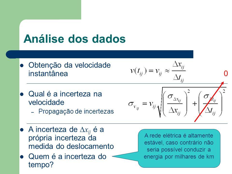 Análise dos dados Obtenção da velocidade instantânea Qual é a incerteza na velocidade – Propagação de incertezas A incerteza de x ij é a própria incer