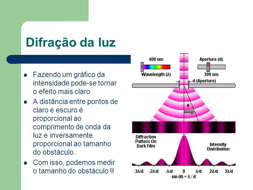 Difração da luz Fazendo um gráfico da intensidade pode-se tornar o efeito mais claro A distância entre pontos de claro e escuro é proporcional ao comp