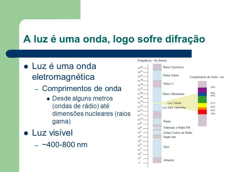 A luz é uma onda, logo sofre difração Luz é uma onda eletromagnética – Comprimentos de onda Desde alguns metros (ondas de rádio) até dimensões nuclear
