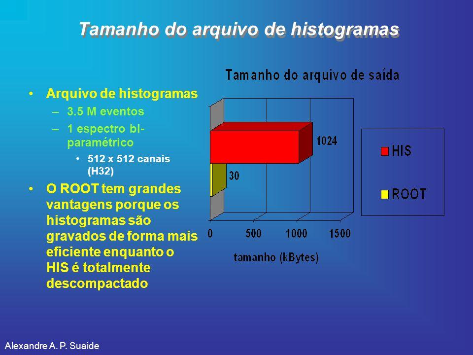 Alexandre A. P. Suaide Tamanho do arquivo de histogramas Arquivo de histogramas –3.5 M eventos –1 espectro bi- paramétrico 512 x 512 canais (H32) O RO
