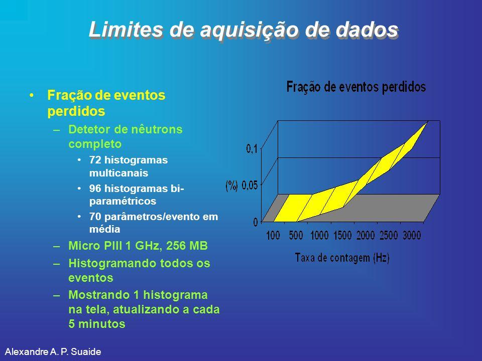 Alexandre A. P. Suaide Limites de aquisição de dados Fração de eventos perdidos –Detetor de nêutrons completo 72 histogramas multicanais 96 histograma