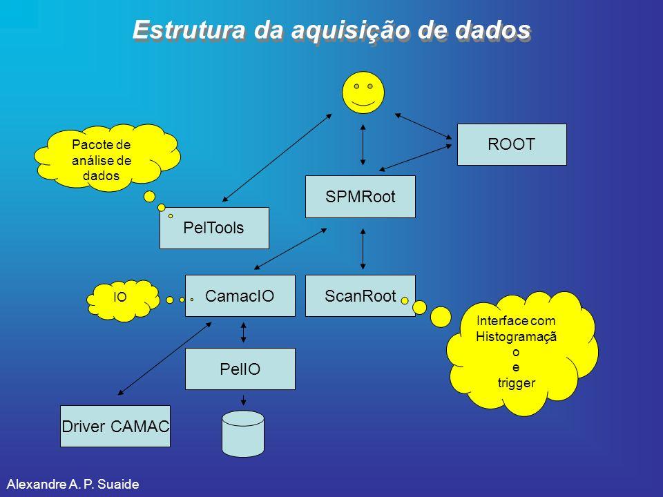Alexandre A. P. Suaide Estrutura da aquisição de dados SPMRoot CamacIO PelIO ScanRoot PelTools Driver CAMAC ROOT Interface com Histogramaçã o e trigge