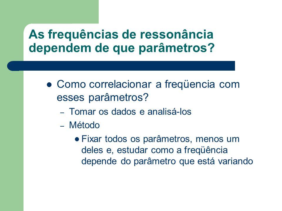 As frequências de ressonância dependem de que parâmetros? Como correlacionar a freqüencia com esses parâmetros? – Tomar os dados e analisá-los – Métod